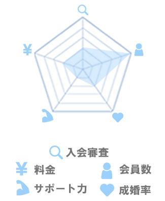 結婚相談所の選び方ページ内_グラフ画像_インターネット型_03