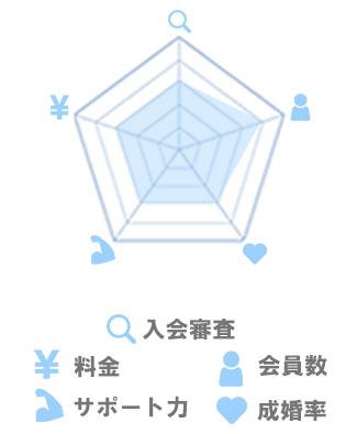 結婚相談所の選び方ページ内_グラフ画像_データマッチング型_03_03